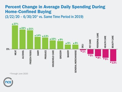Percent Change in Average Daily Spending During Home-Confined Buying