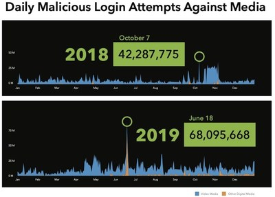 """Media companies were subjected to a consistent stream of credential stuffing attacks over the past 24 months according to the """"Akamai 2020 State of the Internet / Credential Stuffing in the Media Industry"""" report."""