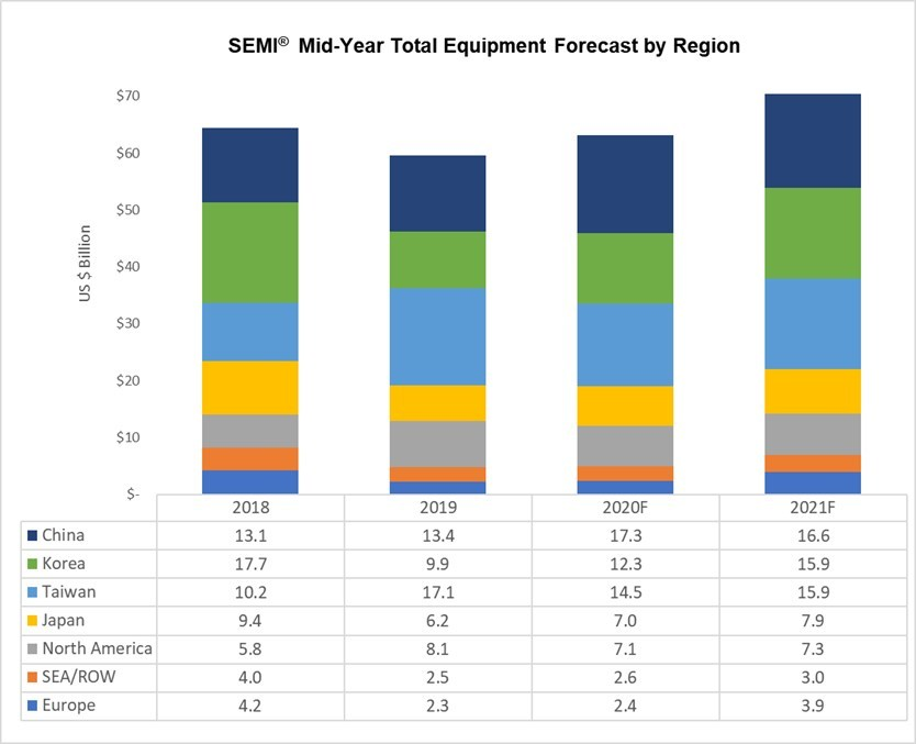 The following results are in terms of market size in billions of U.S. dollars. Source: SEMI July 2020, Equipment Market Data Subscription New equipment includes wafer fab, test, and assembly and packaging. Total Equipment does not include wafer manufacturing equipment. Totals may not add due to rounding.
