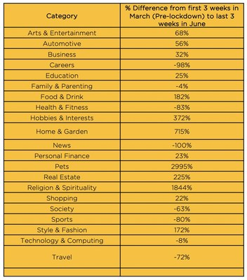 Comparison by Sector of Pre-Lockdown Spends and the last 3 weeks of June, 2020. (PRNewsfoto/ADYOULIKE)