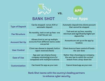 Bank Shot vs other apps