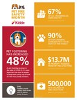 Kidde Announces Awareness Campaign to Protect Pets from Home Fires