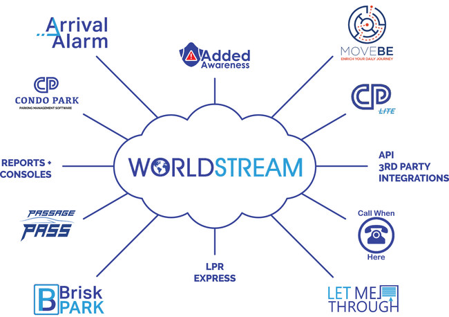 WORLDSTREAM drives innovative solutions such as MoveBe, CondoPark, LPR Express and LetMeThrough.
