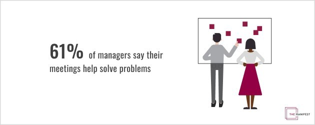 Most managers say meetings help solve problems