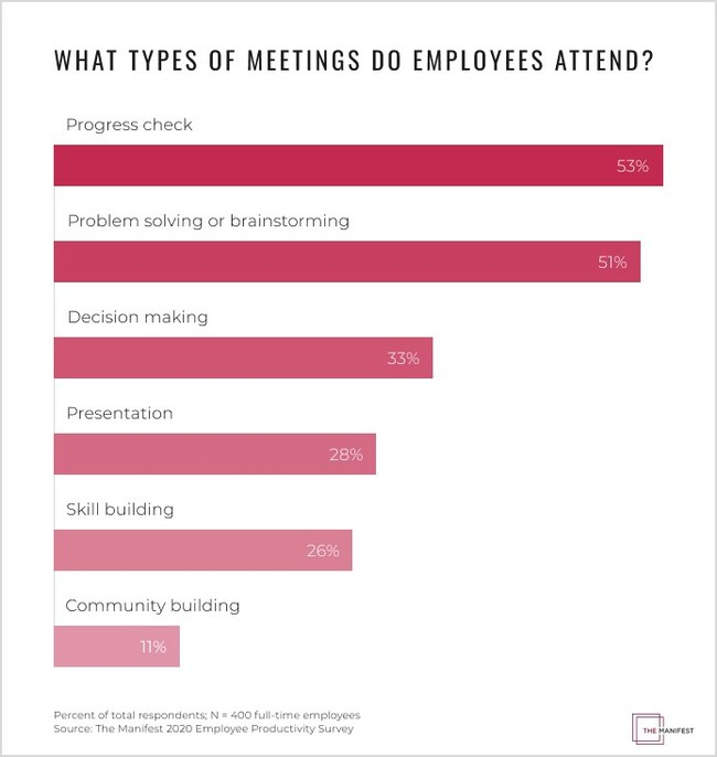 Types of Meetings Employees Attend