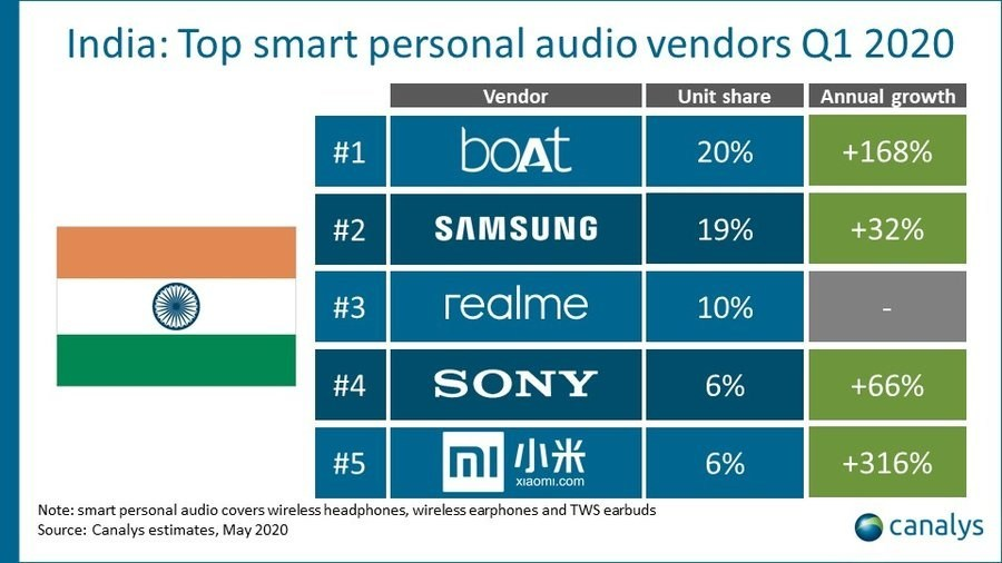 realme breaks into smart personal audio market in India with the third spot in Q1 2020, according to Canalys