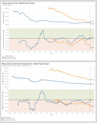 Sandhills Global's Used Price Index Details Depreciation Curve of Heavy-Duty Construction Equipment & Trucks