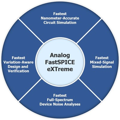 Available to current Analog FastSPICE customers at no additional cost, the new Analog FastSPICE eXTreme technology is designed to deliver additional performance benefits for large, post-layout analog designs.