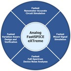 New Analog FastSPICE eXTreme technology boosts verification performance by up to 10X