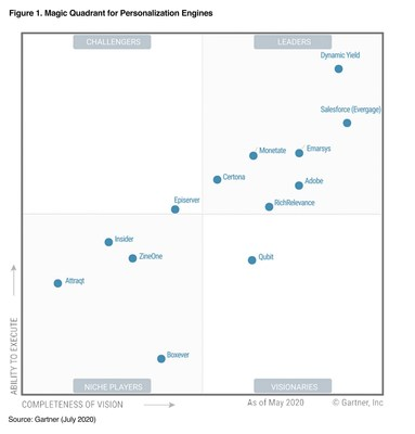 Dynamic Yield positioned highest in the Leader's quadrant based on ability to execute