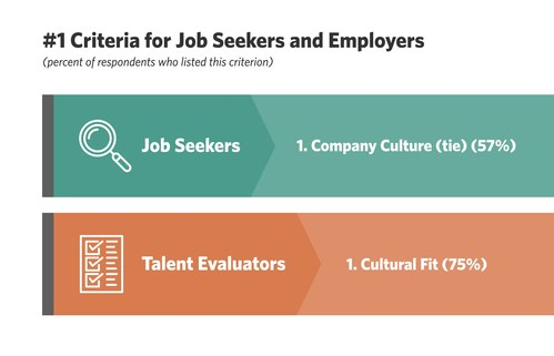 #1 Criteria for Job Seekers and Employers