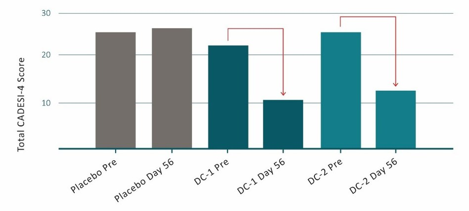 Fig 1: Mean of CADESI-4 scores in dogs treated with placebo or DermaCann® (DermaCann formulation 1 (DC-1) or DermaCann formulation 2 (DC-2)). Results from pre-treatment (day 0) to day 56. Lower score = treatment benefit.