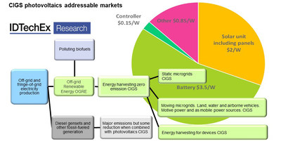 CIGS photovoltaics addressable markets. Source: IDTechEx Research. For more information please visit www.IDTechEx.com/ElectronicsReshaped