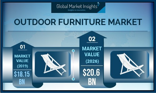 Outdoor Furniture Market size is forecast to exceed USD 20.6 billion by 2026, according to a new research report by Global Market Insights, Inc.