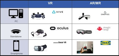 "Source: IDTechEx Research, ""Augmented, Mixed and Virtual Reality 2020-2030: Forecasts, Markets and Technologies"". For more information please visit www.IDTechEx.com/ARVR (PRNewsfoto/IDTechEx)"