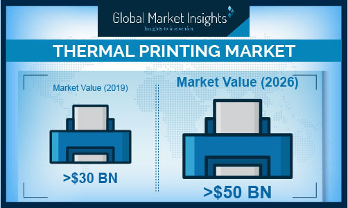 The North America thermal printing market will witness significant growth with the development of manufacturing, industrial, retail, and healthcare sectors in the region.