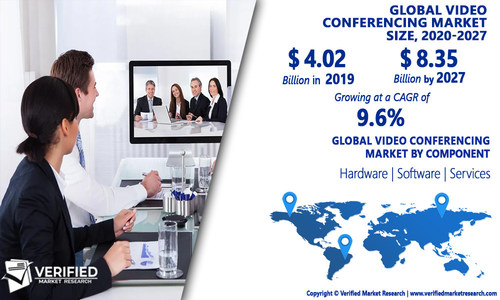 Video Conferencing Market Analysis & Forecast, 2020-2027