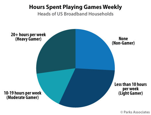 Parks Associates: Hours Spent Playing Games Weekly