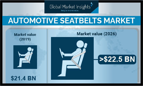 Automotive Seatbelt Market size is poised to exceed USD 22.5 billion by 2026, according to a new research report by Global Market Insights, Inc.