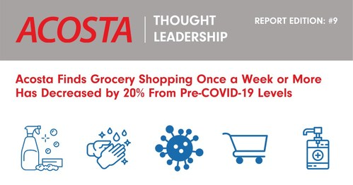 Acosta's ninth insight report on the continuing evolution of consumer behavior and outlook amid the COVID-19 pandemic found 37% of shoppers are spending more on each grocery trip now than they did pre-COVID-19.