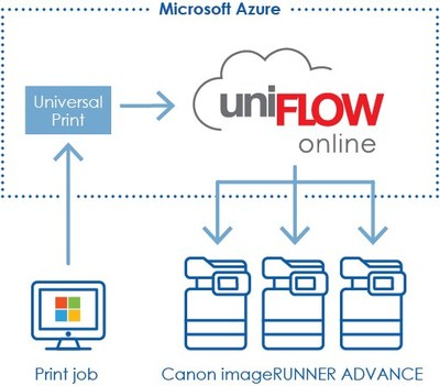 Canon and NT-ware Announce Support for Microsoft's Universal Print