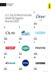 Health & Hygiene Ranked Eighth Out of 15 Industries Studied in MBLM's Brand Intimacy 2020 Study