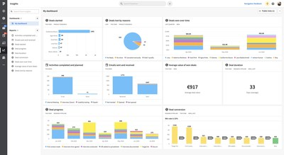 Pipedrive Insights creates customizable sales reports and interactive dashboards for tracking various sales metrics, such as sales performance, conversion, duration, progress, and sales activities. It also allows users to filter results and choose preferred data visualization.