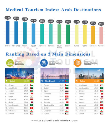 Medical Tourism Index: Arab Destinations; media use permitted