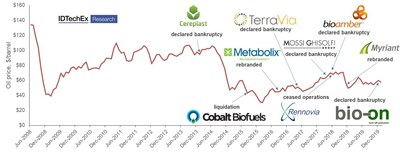 """Source: The prices of fossil-based plastics are closely tied to oil prices. Falling oil prices have had a major impact on the bioplastics industry. Source: IDTechEx Research – """"Bioplastics 2020-2025"""" www.IDTechEx.com/Bioplastics"""