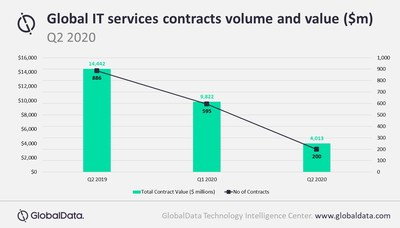 Global IT services contracts volume and value ($m)