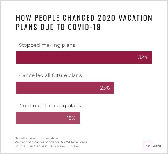 How People Changed Vacation Plans During COVID-19