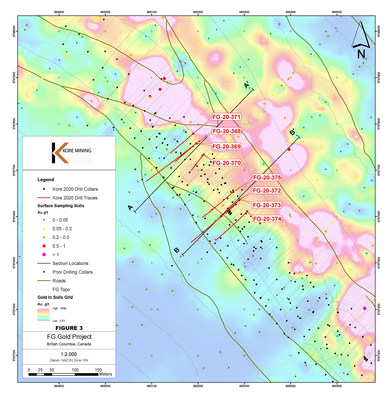 Figure 3 – Plan map of FG-20-368 to FG-20-375 (CNW Group/Kore Mining)