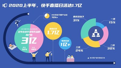 First Half of 2020, Kuaishou Live-streaming DAU reached 170 million. Between July 2019- June 2020, Content creators globally reached 300 million whereas 52% of the users are male and 48% are female. DAU of e-commerce exceeded 100 million, the breakdown of the users are: 15% first-tier cities; 30% second- tier cities; 24% third-tier cities; 31% fourth-tier cities. (PRNewsfoto/Kuaishou Technology)