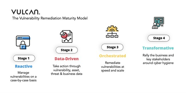 The Vulnerability Remediation Maturity Model