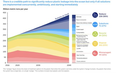 There is a credible path to significantly reduce plastic flow into the ocean, but only if all solutions are implemented concurrently, ambitiously, and starting immediately.