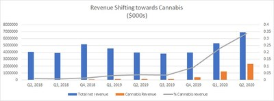 Revenue Shifting towards Cannabis (CNW Group/Namaste Technologies Inc.)