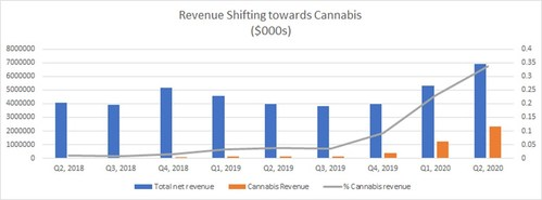 Revenue Shifting towards Cannabis (CNW Group/Namaste Technologies Inc.)