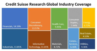 Credit Suisse Research Global Industry Coverage, As of June 2020 (Source: S&P Global Market Intelligence).