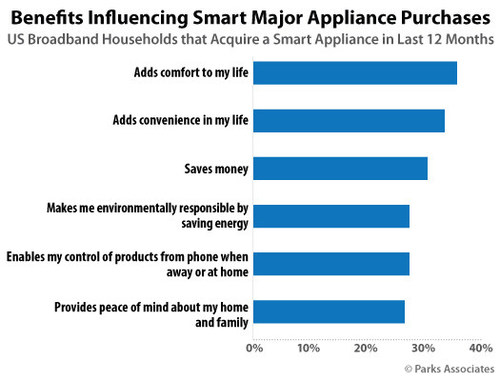 Parks Associates: Benefits Influencing Smart Major Appliance Purchases