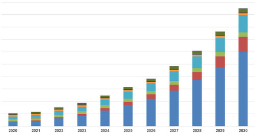 """Solid-state battery addressable market size. Source: IDTechEx, """"Solid-State and Polymer Batteries 2020-2030: Technology, Patents, Forecasts, Players,"""" www.IDTechEx.com/SolidState"""