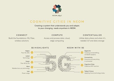 Cognitive Cities in NEOM