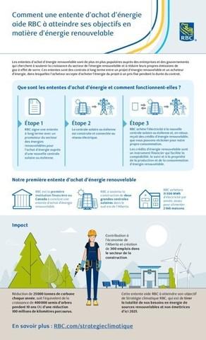 Comment une convention d'achat d'énergie aide RBC à atteindre ses objectifs en matière d'énergie renouvelable (Groupe CNW/RBC Groupe Financier)