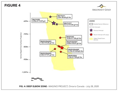 Figure 4 – Longitudinal section showing high grade zone and offset drill holes around MA20-026A. Top of this section starts about 200m below Figure 3. (CNW Group/Argonaut Gold Inc.)
