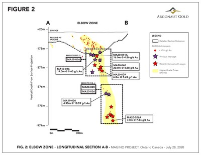 Figure 2 – Long Section of Elbow Zone showing Phase 1 (dark stars) and Phase 2 drilling (red stars) discussed herein and other 10+ g/t Au drill hole intercepts (red dots). Inset boxes illustrate locations of Figures 3 and 4. Looking North. (CNW Group/Argonaut Gold Inc.)