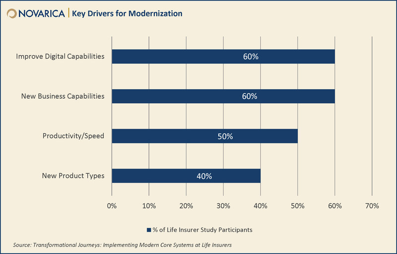 Novarica Study - Key Drivers for Modernization (CNW Group/Equisoft)