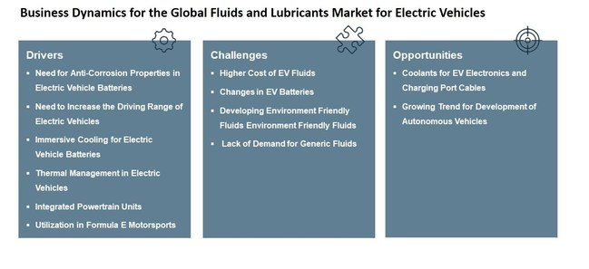 Business Dynamics for the Global Fluids and Lubricants Market for the Electric Vehicles