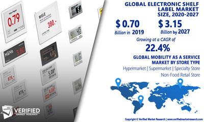 Electronic Shelf Label Market Analysis & Forecast, 2020-2027
