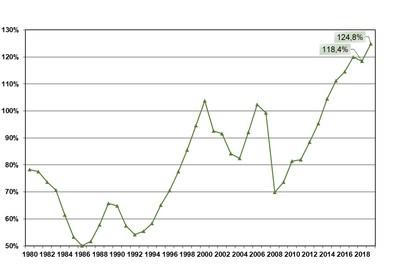 Évolution du taux de capitalisation effectif aux fins de la tarification, de 1980 à 2019 (Groupe CNW/Commission des normes, de l'équité, de la santé et de la sécurité du travail)