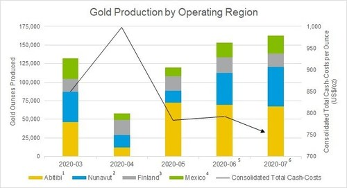 Gold Production by Operating Region (CNW Group/Agnico Eagle Mines Limited)
