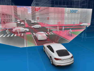 The wider field of view of the S-Cam 4.8 has advantages especially in sharp curves or at crossroads: As the picture shows, significantly more vehicles are identified, and importantly vulnerable road users such as pedestrians and cyclists are detected.